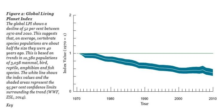 WWF Living Planet Index